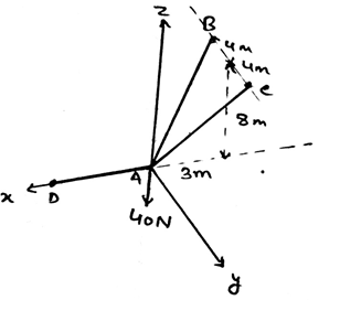 Three Dimensional Force System - Engineering Mechanics
