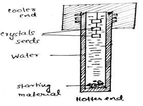 solid-state-chemistry-questions-answers-high-pressure-hydrothermal-methods-q6