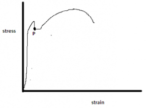 strength-materials-questions-answers-stress-strain-curve-q10