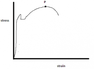 strength-materials-questions-answers-stress-strain-curve-q8