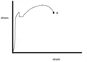 strength-materials-questions-answers-stress-strain-curve-q9