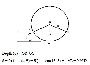 fluid-mechanics-questions-answers-most-economic-circular-section-2-q3