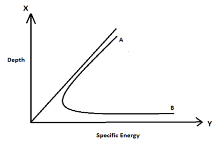 fluid-mechanics-questions-answers-specific-energy-2-q5