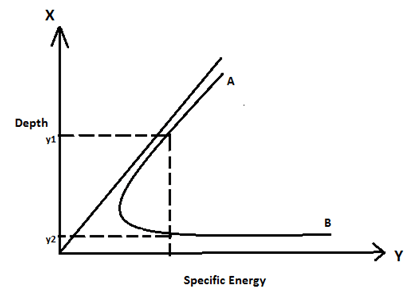 fluid-mechanics-questions-answers-specific-energy-2-q6