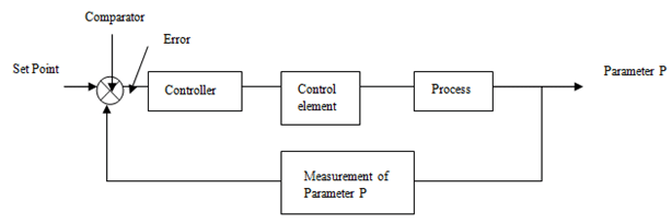 electrical-measurements-questions-answers-process-control-system-q4