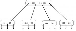 b-tree-questions-answers-q7