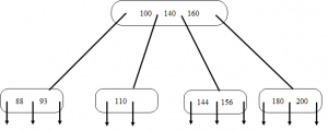 b-tree-questions-answers-q7a