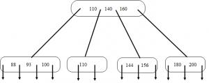 b-tree-questions-answers-q7d