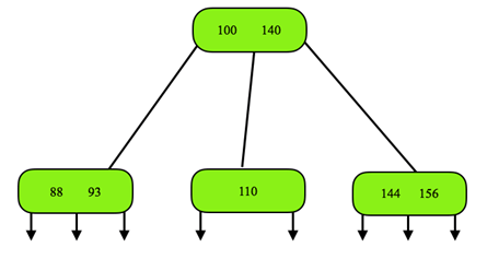 data-structures-questions-answers-2-3-tree-q5