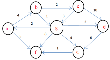 Dijkstra's Algorithm Questions and Answers - Sanfoundry