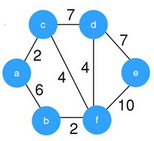 kruskals-algorithm-questions-answers-q3