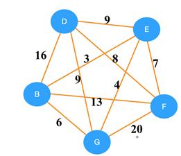 kruskals-algorithm-questions-answers-q5
