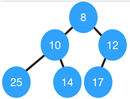 min-max-heap-questions-answers-q7