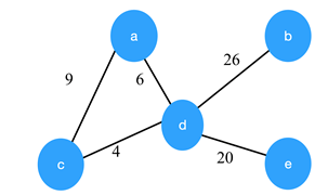 Minimum Spanning Tree Questions and Answers - Sanfoundry