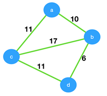 Prim's Algorithm Questions and Answers - Sanfoundry