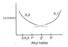 organic-chemistry-questions-answers-nucleophilic-substitution-reaction-q6b