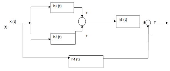Signals & Systems Aptitude Test - Sanfoundry