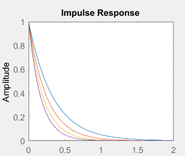 matlab-questions-answers-impulse-response-1-q5