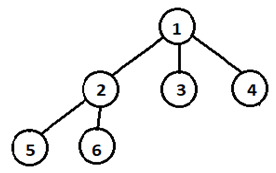 ternary-tree-interview-questions-answers-q3