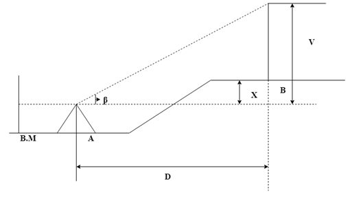 surveying-questions-answers-stadia-tacheometry-q9