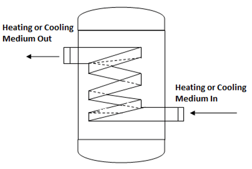 heat-transfer-operations-questions-answers-jacketed-vessels-internal-coils-q9