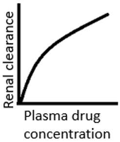 drug-biotechnology-questions-answers-factors-affecting-renal-clearance-q5