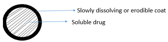 drug-biotechnology-questions-answers-oral-controlled-release-systems-2-q2