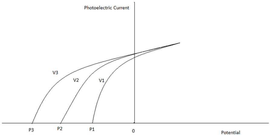 engineering-physics-questions-answers-photoelectric-effect-q6