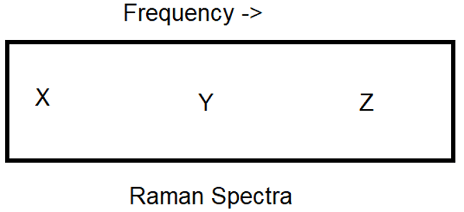 engineering-physics-questions-answers-raman-effect-q10
