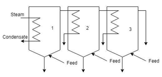heat-transfer-operations-questions-answers-capacity-economy-multiple-effect-evaporators-q2