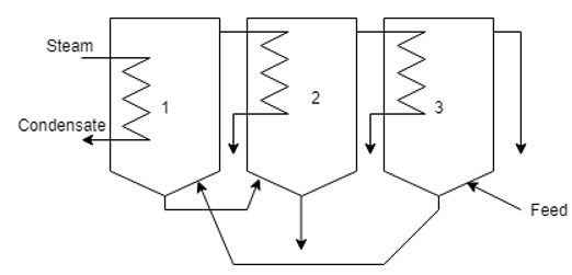 heat-transfer-operations-questions-answers-capacity-economy-multiple-effect-evaporators-q7