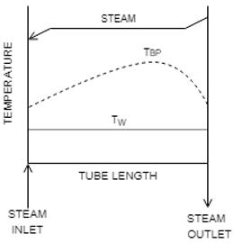 heat-transfer-operations-questions-answers-evaporators-heat-transfer-coefficients-q11a