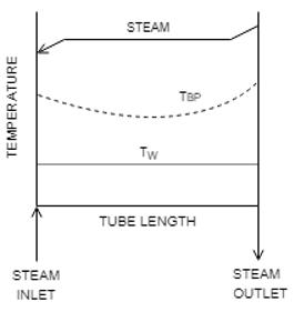 heat-transfer-operations-questions-answers-evaporators-heat-transfer-coefficients-q11b