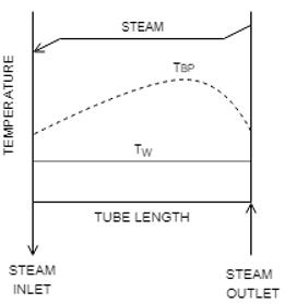 heat-transfer-operations-questions-answers-evaporators-heat-transfer-coefficients-q11c