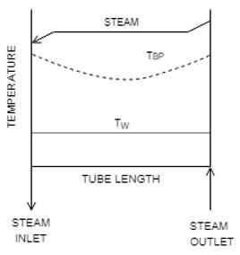 heat-transfer-operations-questions-answers-evaporators-heat-transfer-coefficients-q11d