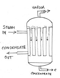 heat-transfer-operations-questions-answers-short-tube-vertical-evaporator-q12b