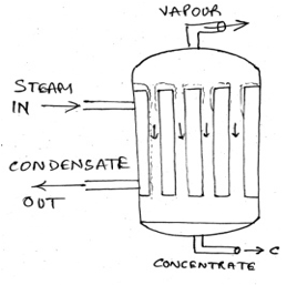 heat-transfer-operations-questions-answers-types-evaporators-q12