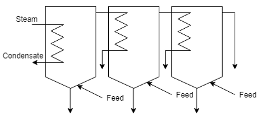 heat-transfer-operations-questions-answers-types-feeding-q7