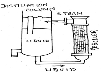 heat-transfer-operations-questions-answers-types-reboiler-q1