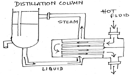 heat-transfer-operations-questions-answers-types-reboiler-q2