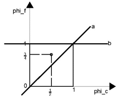computational-fluid-dynamics-questions-answers-convection-boundedness-criterion-q5