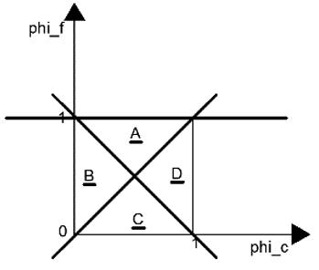 computational-fluid-dynamics-questions-answers-convection-boundedness-criterion-q6