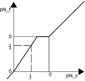 computational-fluid-dynamics-questions-answers-high-resolution-schemes-q10