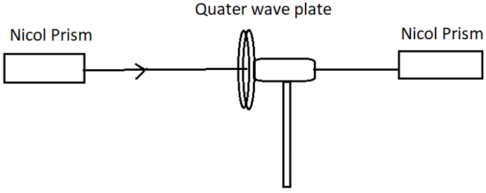 engineering-physics-questions-answers-production-circular-elliptically-polarized-light-q10