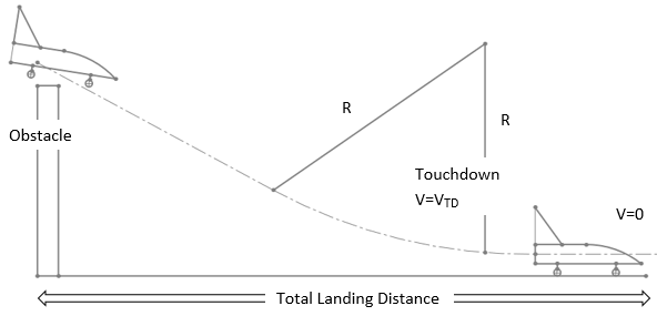 aircraft-design-questions-and-answers-landing-analysis-q1