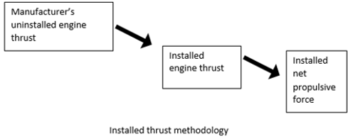 aircraft-design-questions-answers-installed-thrust-methodology-q4