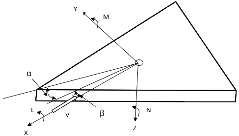 Find the type of aircraft from equilibrium position in given diagram