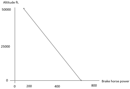 Graph representing variation of the brake horse power and altitude