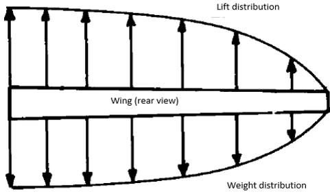 aircraft-design-questions-answers-structural-considerations-q5