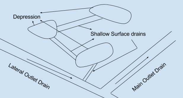 irrigation-engineering-questions-answers-surface-drainage-open-drainage-q8